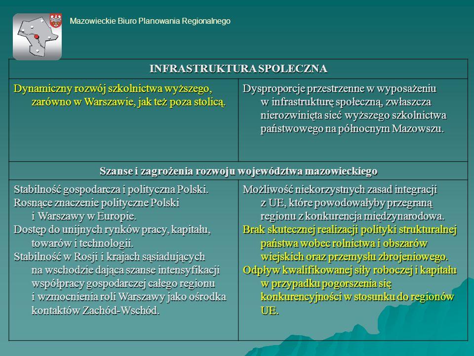 INFRASTRUKTURA SPOLECZNA Dynamiczny rozwój szkolnictwa wyższego, zarówno w Warszawie, jak też poza stolicą.