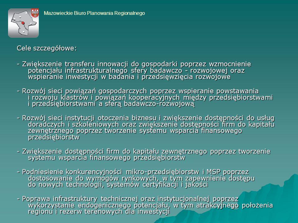 Cele szczegółowe: - Zwiększenie transferu innowacji do gospodarki poprzez wzmocnienie potencjału infrastrukturalnego sfery badawczo - rozwojowej oraz wspieranie inwestycji w badania i przedsięwzięcia rozwojowe - Rozwój sieci powiązań gospodarczych poprzez wspieranie powstawania i rozwoju klastrów i powiązań kooperacyjnych między przedsiębiorstwami i przedsiębiorstwami a sferą badawczo-rozwojową - Rozwój sieci instytucji otoczenia biznesu i zwiększenie dostępności do usług doradczych i szkoleniowych oraz zwiększenie dostępności firm do kapitału zewnętrznego poprzez tworzenie systemu wsparcia finansowego przedsiębiorstw - Zwiększenie dostępności firm do kapitału zewnętrznego poprzez tworzenie systemu wsparcia finansowego przedsiębiorstw - Podniesienie konkurencyjności mikro-przedsiębiorstw i MSP poprzez dostosowanie do wymogów rynkowych, w tym zapewnienie dostępu do nowych technologii, systemów certyfikacji i jakości - Poprawa infrastruktury technicznej oraz instytucjonalnej poprzez wykorzystanie endogenicznego potencjału, w tym atrakcyjnego położenia regionu i rezerw terenowych dla inwestycji Mazowieckie Biuro Planowania Regionalnego
