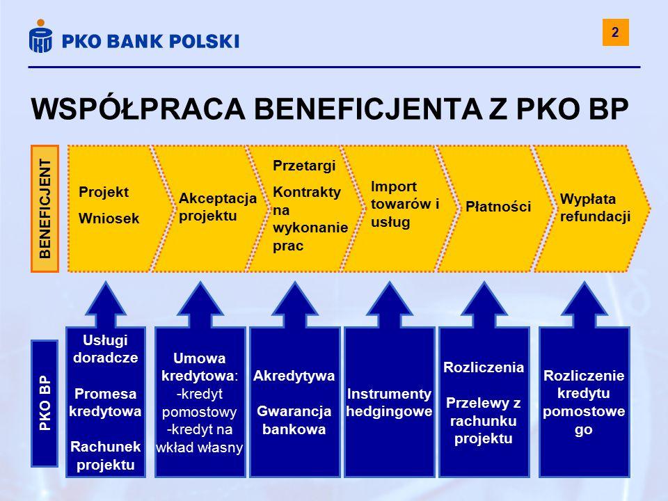 WSPÓŁPRACA BENEFICJENTA Z PKO BP Akceptacja projektu Przetargi Kontrakty na wykonanie prac Płatności Wypłata refundacji Projekt Wniosek BENEFICJENT Umowa kredytowa: -kredyt pomostowy -kredyt na wkład własny Import towarów i usług Usługi doradcze Promesa kredytowa Rachunek projektu Akredytywa Gwarancja bankowa Instrumenty hedgingowe Rozliczenia Przelewy z rachunku projektu Rozliczenie kredytu pomostowe go PKO BP 2