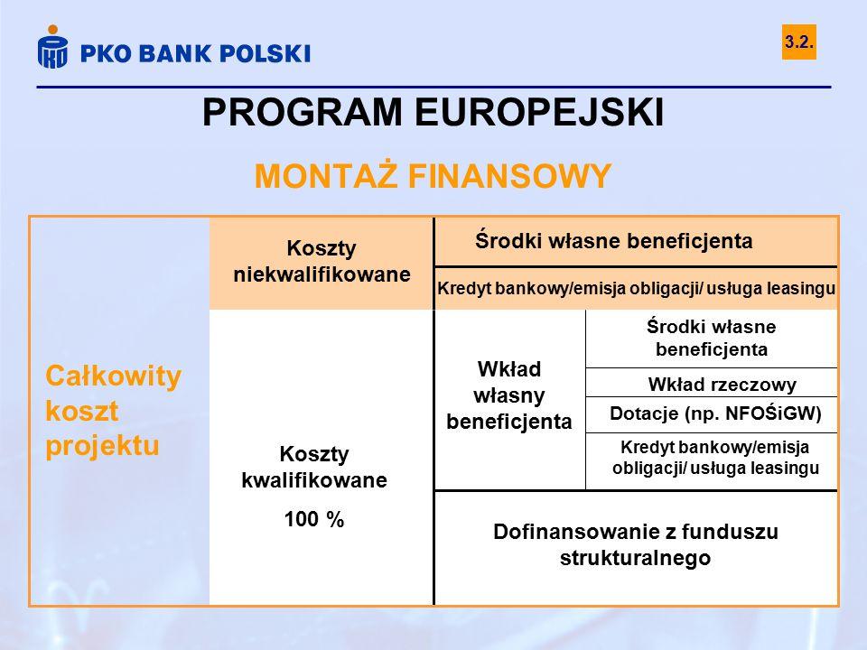 Całkowity koszt projektu Koszty niekwalifikowane Środki własne beneficjenta Kredyt bankowy/emisja obligacji/ usługa leasingu Koszty kwalifikowane 100 % Wkład własny beneficjenta Dofinansowanie z funduszu strukturalnego Wkład rzeczowy Środki własne beneficjenta Dotacje (np.