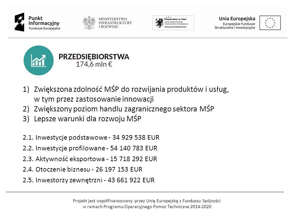Projekt jest współfinansowany przez Unię Europejską z Funduszu Spójności w ramach Programu Operacyjnego Pomoc Techniczna 2014-2020 OŚ PRIORYTETOWA 2 PRZEDSIĘBIORSTWA Działanie 2.1.