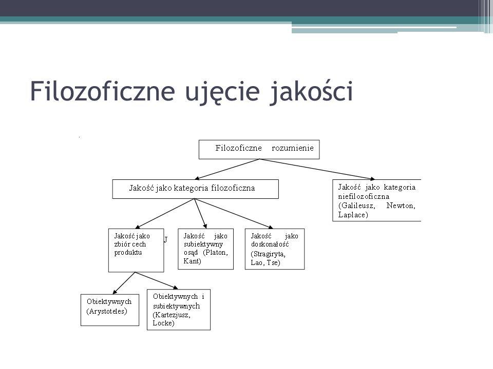 Schemat oceny jakości wyrobu 1.ustalenie zbioru cech tworzących kryteria oceny, 2.