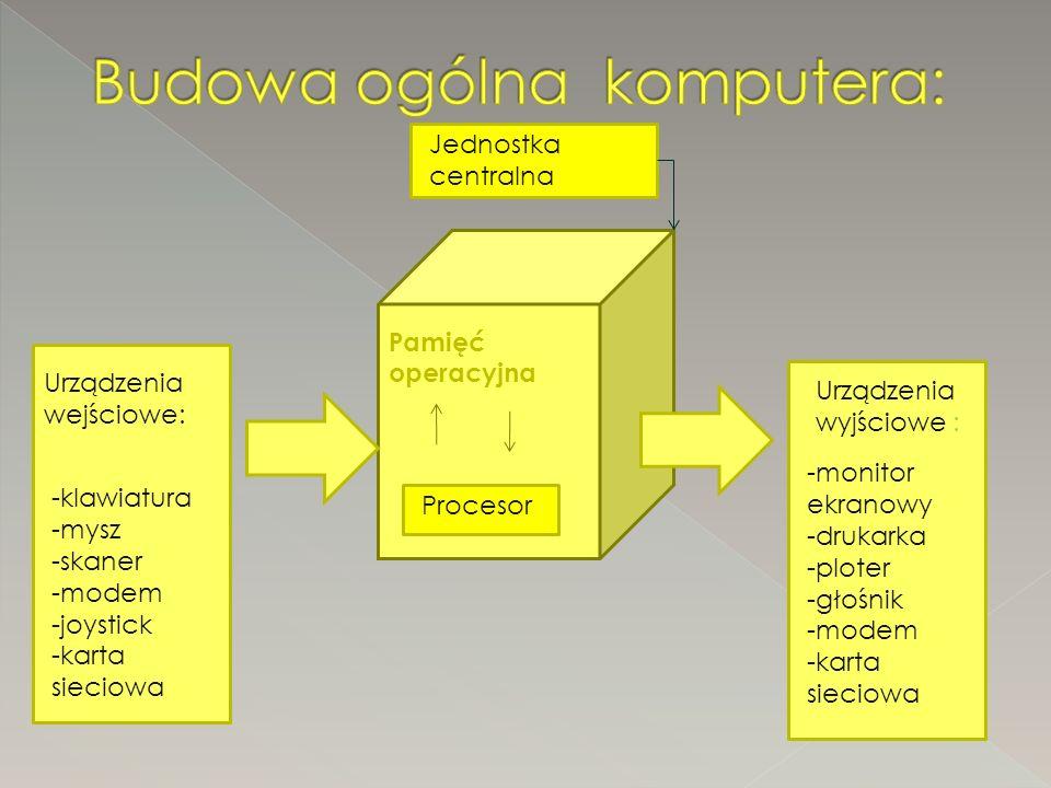 Pamięć operacyjna Procesor Jednostka centralna Urządzenia wejściowe: -klawiatura -mysz -skaner -modem -joystick -karta sieciowa Urządzenia wyjściowe : -monitor ekranowy -drukarka -ploter -głośnik -modem -karta sieciowa