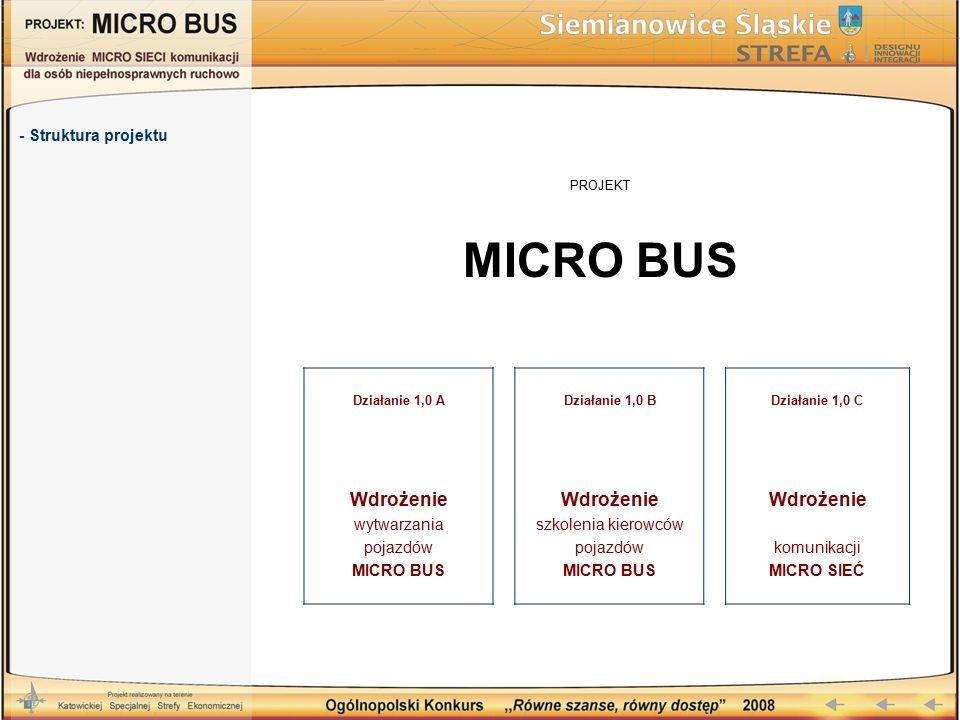 PROJEKT MICRO BUS - Struktura projektu Działanie 1,0 ADziałanie 1,0 BDziałanie 1,0 C Wdrożenie wytwarzania pojazdów MICRO BUS Wdrożenie szkolenia kierowców pojazdów MICRO BUS Wdrożenie komunikacji MICRO SIEĆ
