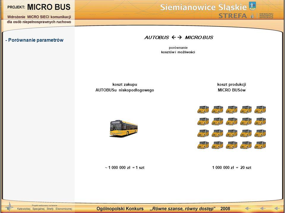 - Porównanie parametrów AUTOBUS   MICRO BUS porównanie kosztów i możliwości koszt zakupu AUTOBUSu niskopodłogowego koszt produkcji MICRO BUSów ~ 1 000 000 zł = 1 szt1 000 000 zł = 20 szt