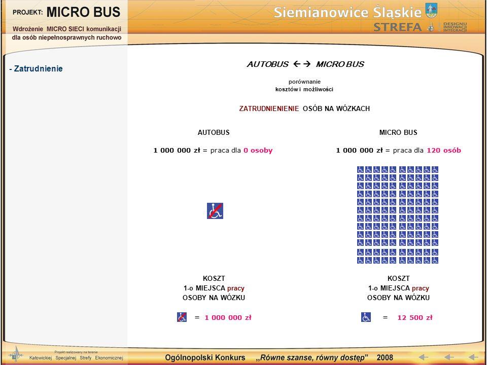 - Zatrudnienie AUTOBUS   MICRO BUS porównanie kosztów i możliwości ZATRUDNIENIENIE OSÓB NA WÓZKACH AUTOBUS 1 000 000 zł = praca dla 0 osoby MICRO BU