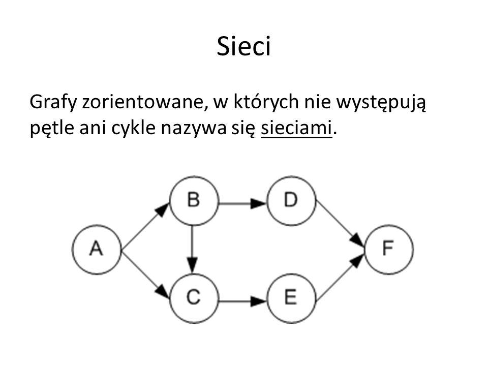 Sieci Grafy zorientowane, w których nie występują pętle ani cykle nazywa się sieciami.