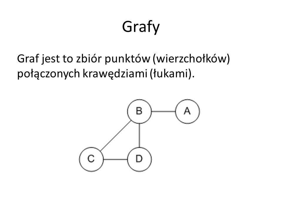 Grafy Graf jest to zbiór punktów (wierzchołków) połączonych krawędziami (łukami).