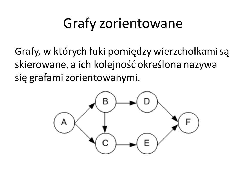 Grafy zorientowane Grafy, w których łuki pomiędzy wierzchołkami są skierowane, a ich kolejność określona nazywa się grafami zorientowanymi.