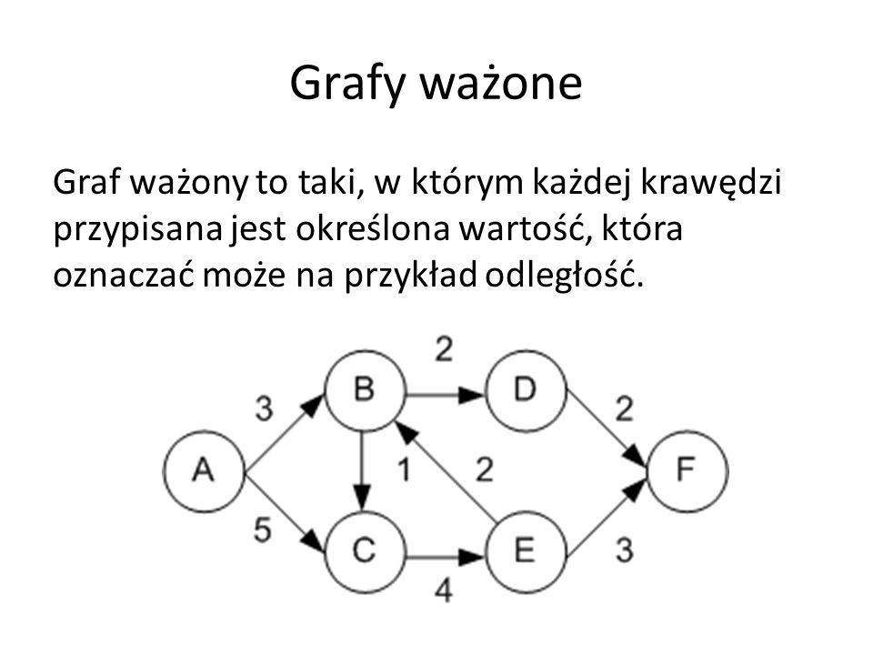 Grafy ważone Graf ważony to taki, w którym każdej krawędzi przypisana jest określona wartość, która oznaczać może na przykład odległość.