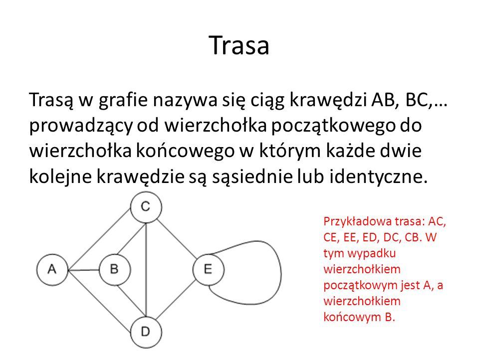 Trasa Trasą w grafie nazywa się ciąg krawędzi AB, BC,… prowadzący od wierzchołka początkowego do wierzchołka końcowego w którym każde dwie kolejne krawędzie są sąsiednie lub identyczne.
