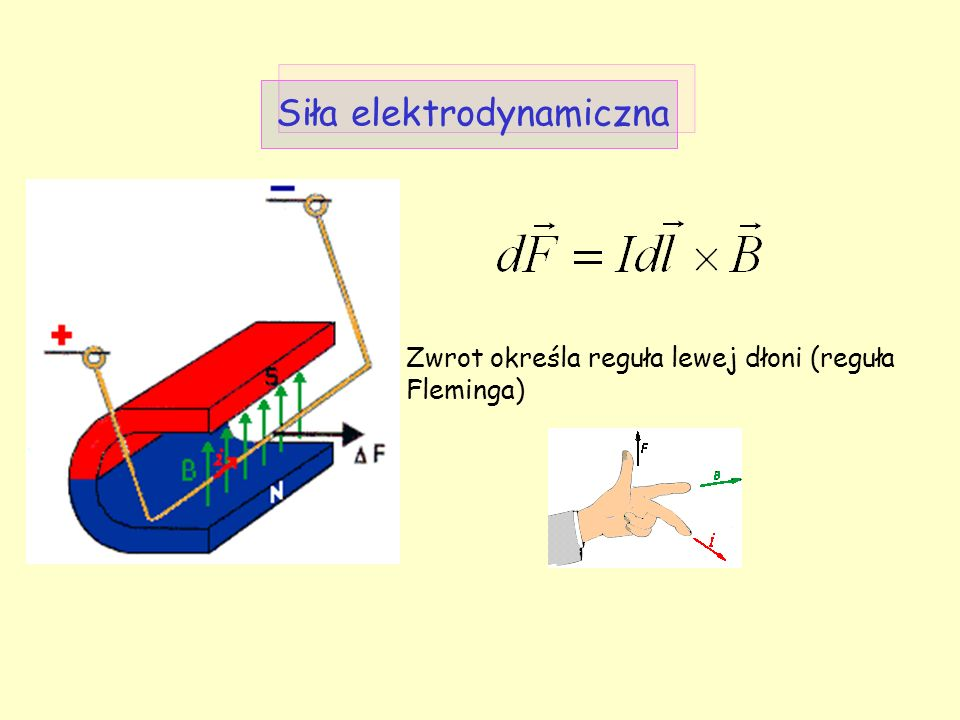 Siła elektrodynamiczna Zwrot określa reguła lewej dłoni (reguła Fleminga)