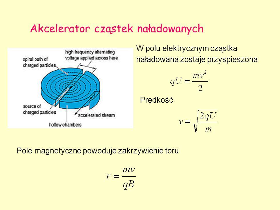 Akcelerator cząstek naładowanych W polu elektrycznym cząstka naładowana zostaje przyspieszona Prędkość Pole magnetyczne powoduje zakrzywienie toru