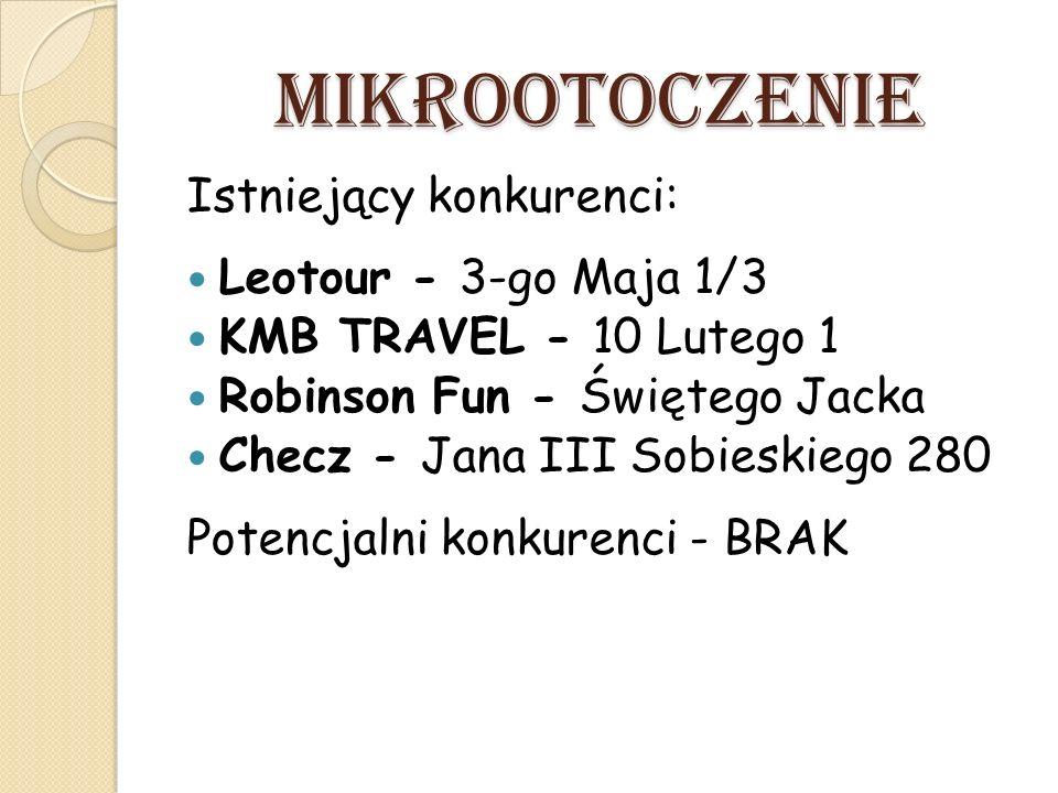 MIKROOTOCZENIE Istniejący konkurenci: Leotour - 3-go Maja 1/3 KMB TRAVEL - 10 Lutego 1 Robinson Fun - Świętego Jacka Checz - Jana III Sobieskiego 280