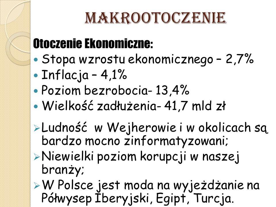MAKROOTOCZENIE Otoczenie Ekonomiczne: Stopa wzrostu ekonomicznego – 2,7% Inflacja – 4,1% Poziom bezrobocia- 13,4% Wielkość zadłużenia- 41,7 mld zł  Ludność w Wejherowie i w okolicach są bardzo mocno zinformatyzowani;  Niewielki poziom korupcji w naszej branży;  W Polsce jest moda na wyjeżdżanie na Półwysep Iberyjski, Egipt, Turcja.