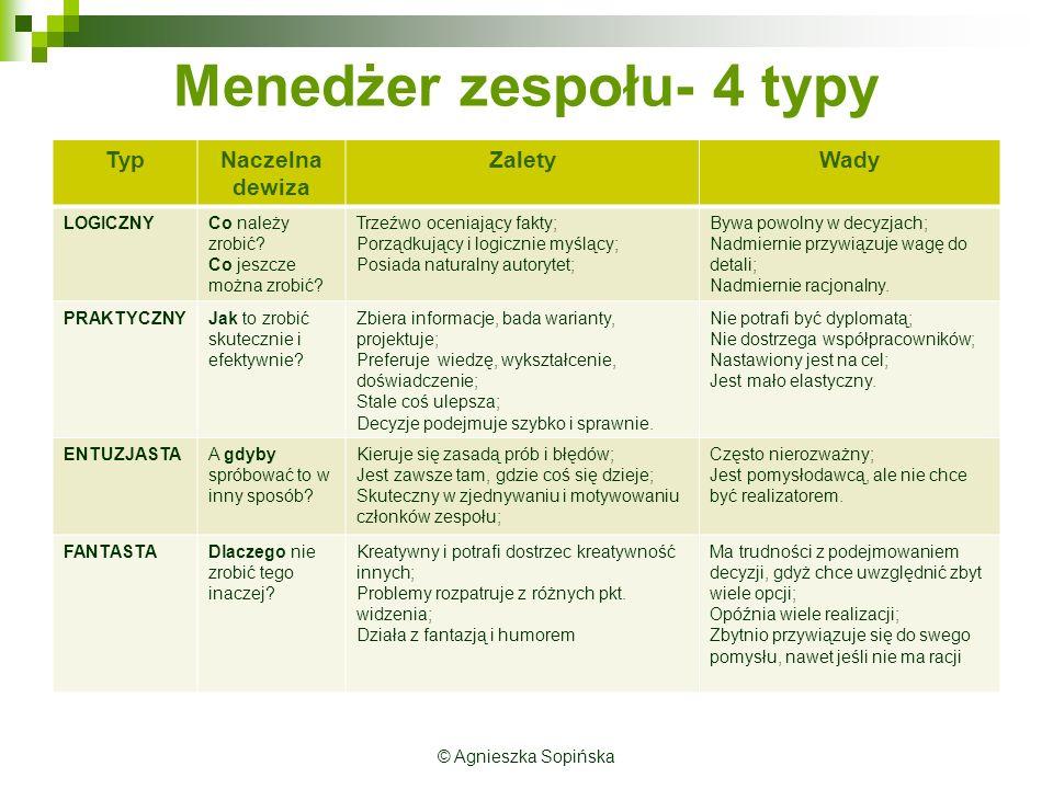 Menedżer zespołu- 4 typy TypNaczelna dewiza ZaletyWady LOGICZNYCo należy zrobić.
