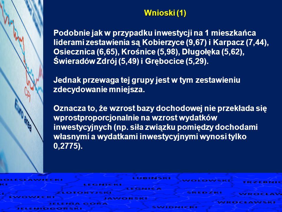 Podobnie jak w przypadku inwestycji na 1 mieszkańca liderami zestawienia są Kobierzyce (9,67) i Karpacz (7,44), Osiecznica (6,65), Krośnice (5,98), Długołęka (5,62), Świeradów Zdrój (5,49) i Grębocice (5,29).