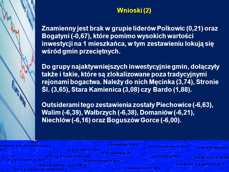 Wnioski (2) Znamienny jest brak w grupie liderów Polkowic (0,21) oraz Bogatyni (-0,67), które pomimo wysokich wartości inwestycji na 1 mieszkańca, w t