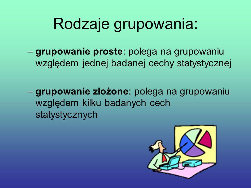 Rodzaje grupowania: –grupowanie proste: polega na grupowaniu względem jednej badanej cechy statystycznej –grupowanie złożone: polega na grupowaniu względem kilku badanych cech statystycznych
