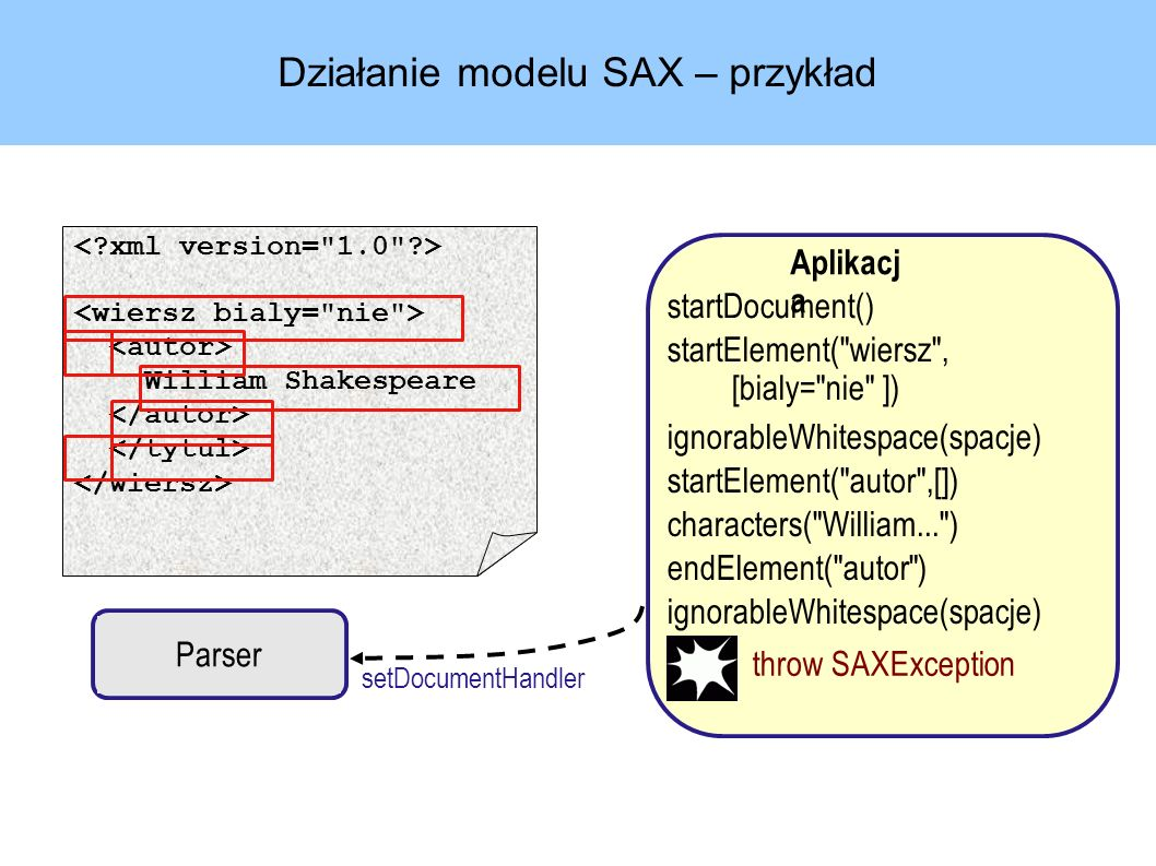 Działanie modelu SAX – przykład Parser Aplikacj a setDocumentHandler startDocument() startElement( wiersz , [bialy= nie ]) ignorableWhitespace(spacje) startElement( autor ,[]) characters( William... ) endElement( autor ) ignorableWhitespace(spacje) William Shakespeare throw SAXException