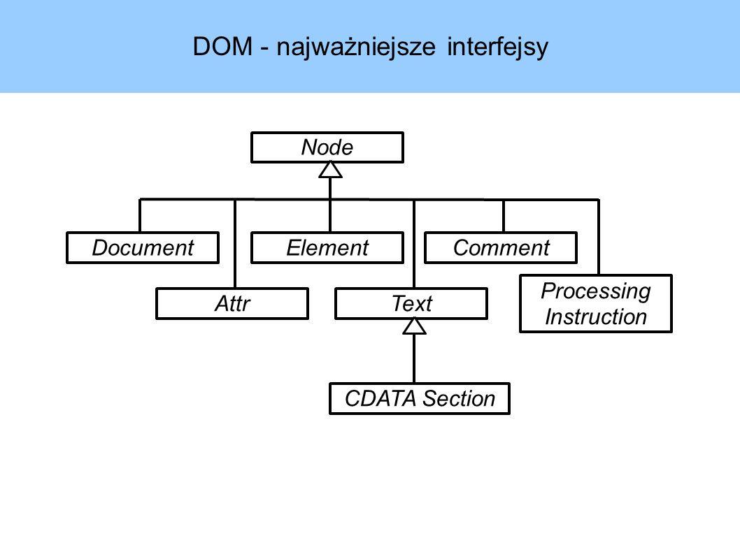 Przykład – rozwiązanie w JAXB 1.0 (1) int wynik = 0; JAXBContext jc = JAXBContext.newInstance( generated ); Unmarshaller unmarshaller = jc.createUnmarshaller(); Liczby doc = (Liczby) unmarshaller.unmarshal(new FileInputStream(args[0])); List grupy = doc.getGrupa(); ListIterator iter = grupy.listIterator(); while(iter.hasNext()) { Grupa grupa = (Grupa)iter.next(); String attVal = grupa.getWazne(); if(attVal.equals( tak )) { result += processGroup(grupa); } System.out.println( Wynik: + wynik);