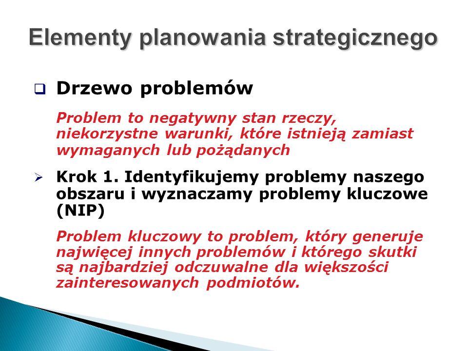  Drzewo problemów Problem to negatywny stan rzeczy, niekorzystne warunki, które istnieją zamiast wymaganych lub pożądanych  Krok 1.
