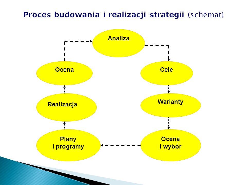 Analiza Ocena Realizacja Plany i programy Cele Warianty Ocena i wybór