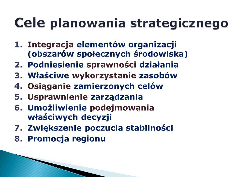 1.Integracja elementów organizacji (obszarów społecznych środowiska) 2.Podniesienie sprawności działania 3.Właściwe wykorzystanie zasobów 4.Osiąganie zamierzonych celów 5.Usprawnienie zarządzania 6.Umożliwienie podejmowania właściwych decyzji 7.Zwiększenie poczucia stabilności 8.Promocja regionu