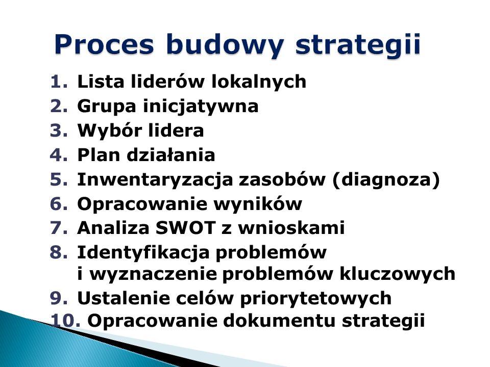 1.Lista liderów lokalnych 2.Grupa inicjatywna 3.Wybór lidera 4.Plan działania 5.Inwentaryzacja zasobów (diagnoza) 6.Opracowanie wyników 7.Analiza SWOT z wnioskami 8.Identyfikacja problemów i wyznaczenie problemów kluczowych 9.Ustalenie celów priorytetowych 10.