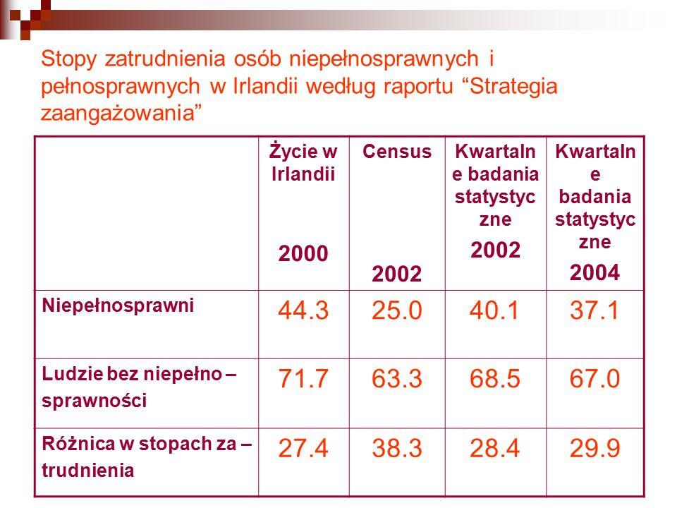 Stopy zatrudnienia osób niepełnosprawnych i pełnosprawnych w Irlandii według raportu Strategia zaangażowania Życie w Irlandii 2000 Census 2002 Kwartaln e badania statystyc zne 2002 Kwartaln e badania statystyc zne 2004 Niepełnosprawni 44.325.040.137.1 Ludzie bez niepełno – sprawności 71.763.368.567.0 Różnica w stopach za – trudnienia 27.438.328.429.9