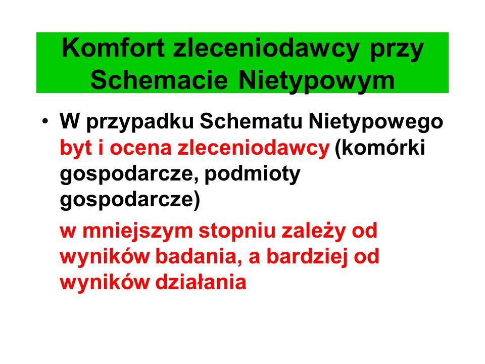 Komfort zleceniodawcy przy Schemacie Nietypowym W przypadku Schematu Nietypowego byt i ocena zleceniodawcy (komórki gospodarcze, podmioty gospodarcze)