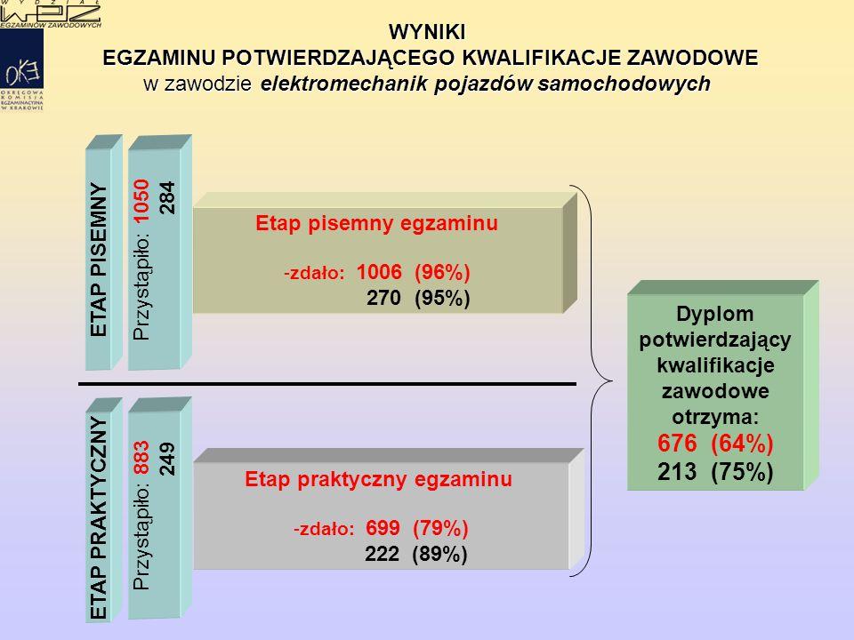 WYNIKI EGZAMINU POTWIERDZAJĄCEGO KWALIFIKACJE ZAWODOWE EGZAMINU POTWIERDZAJĄCEGO KWALIFIKACJE ZAWODOWE w zawodzie elektromechanik pojazdów samochodowych ETAP PISEMNY ETAP PRAKTYCZNY Etap praktyczny egzaminu - -zdało: 699 (79%) 222 (89%) Przystąpiło: 1050 284 Przystąpiło: 883 249 Dyplom potwierdzający kwalifikacje zawodowe otrzyma: 676 (64%) 213 (75%) Etap pisemny egzaminu - -zdało: 1006 (96%) 270 (95%)