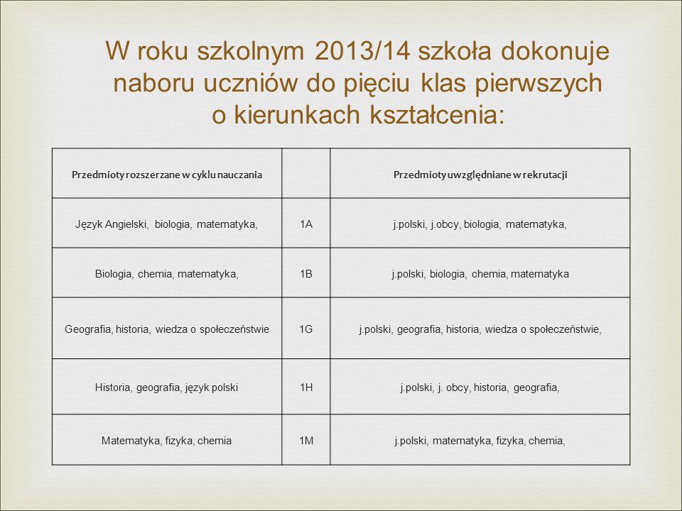 W roku szkolnym 2013/14 szkoła dokonuje naboru uczniów do pięciu klas pierwszych o kierunkach kształcenia: Przedmioty rozszerzane w cyklu nauczaniaPrzedmioty uwzględniane w rekrutacji Język Angielski, biologia, matematyka,1Aj.polski, j.obcy, biologia, matematyka, Biologia, chemia, matematyka,1Bj.polski, biologia, chemia, matematyka Geografia, historia, wiedza o społeczeństwie1Gj.polski, geografia, historia, wiedza o społeczeństwie, Historia, geografia, język polski1Hj.polski, j.