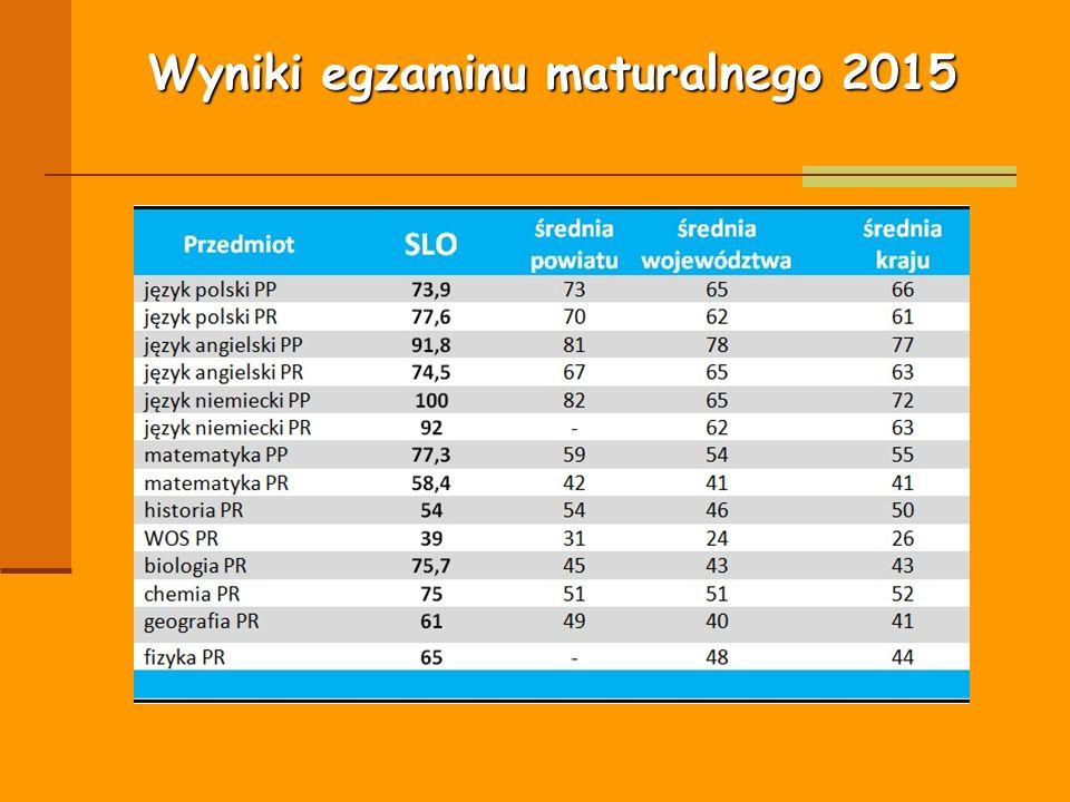 Wyniki egzaminu maturalnego 2015