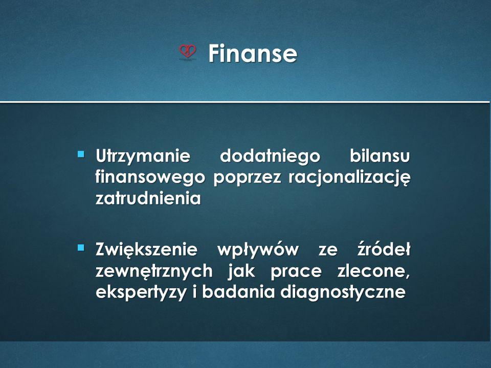  Utrzymanie dodatniego bilansu finansowego poprzez racjonalizację zatrudnienia  Zwiększenie wpływów ze źródeł zewnętrznych jak prace zlecone, ekspertyzy i badania diagnostyczne Finanse