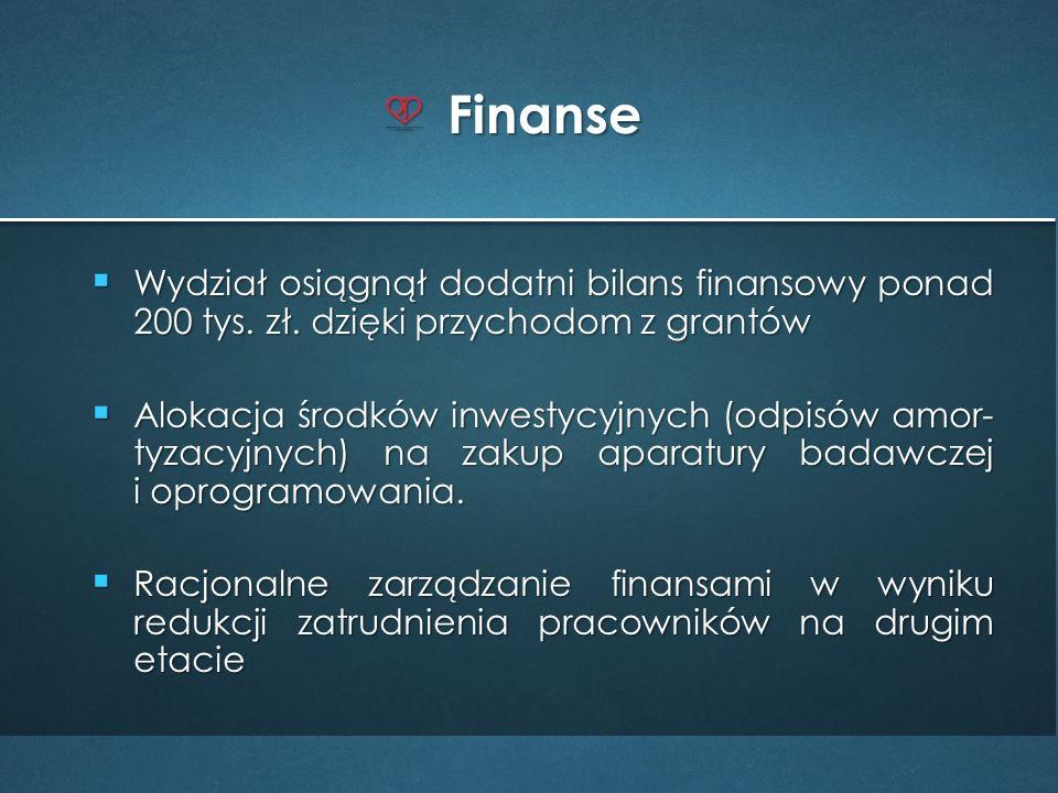  Wydział osiągnął dodatni bilans finansowy ponad 200 tys.
