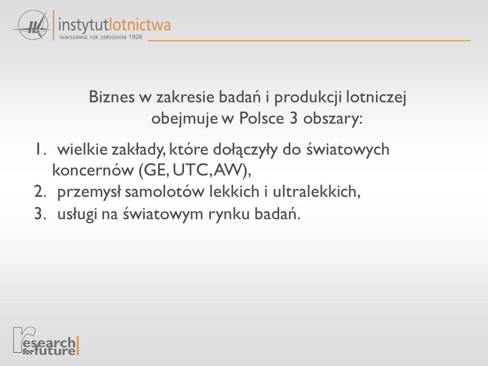 Biznes w zakresie badań i produkcji lotniczej obejmuje w Polsce 3 obszary: 1.