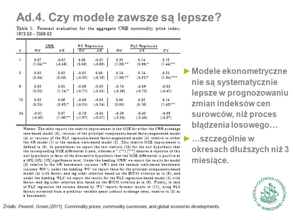 Źródło: Pesenti, Groen (2011), Commodity prices, commodity currencies, and global economic developments.