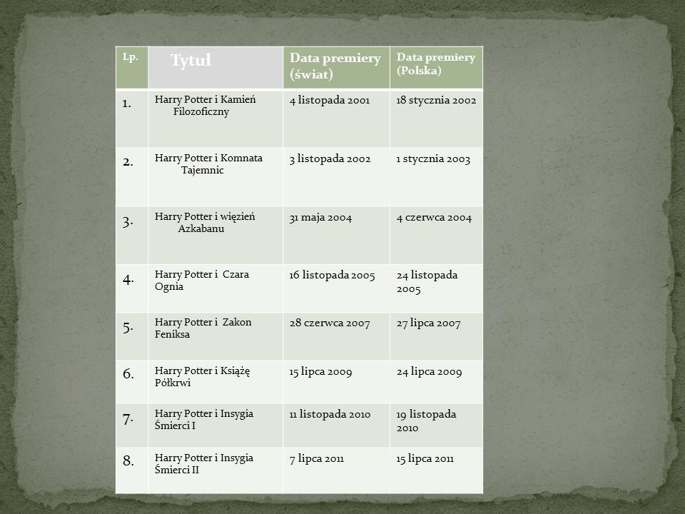 Lp.Tytuł Data premiery (świat) Data premiery (Polska) 1.