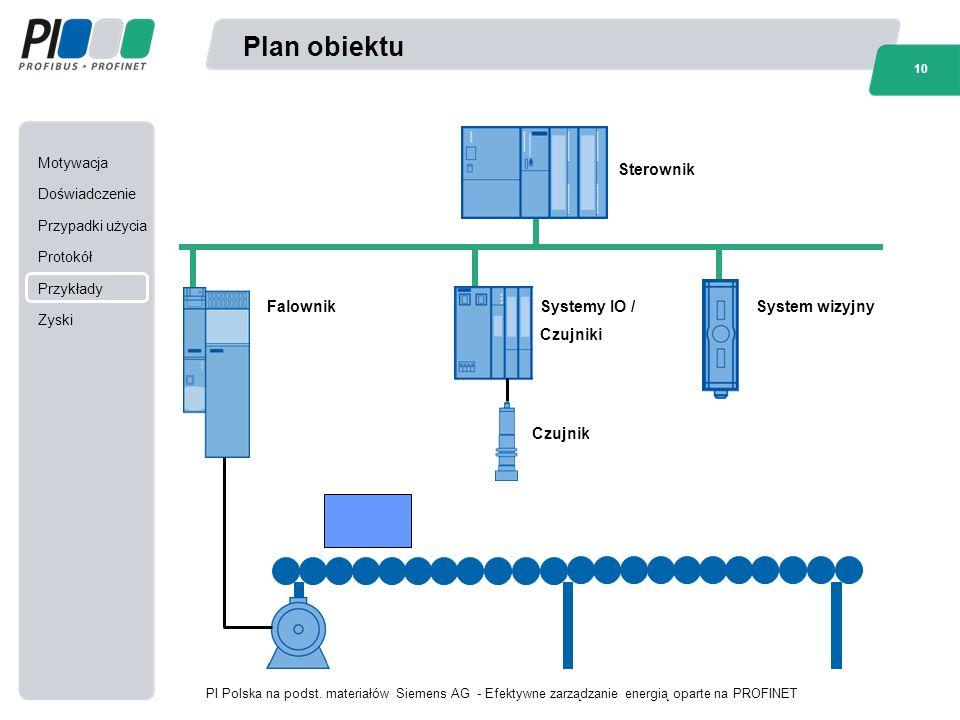 Motywacja Doświadczenie Przypadki użycia Protokół Przykłady Zyski 10 PI Polska na podst.