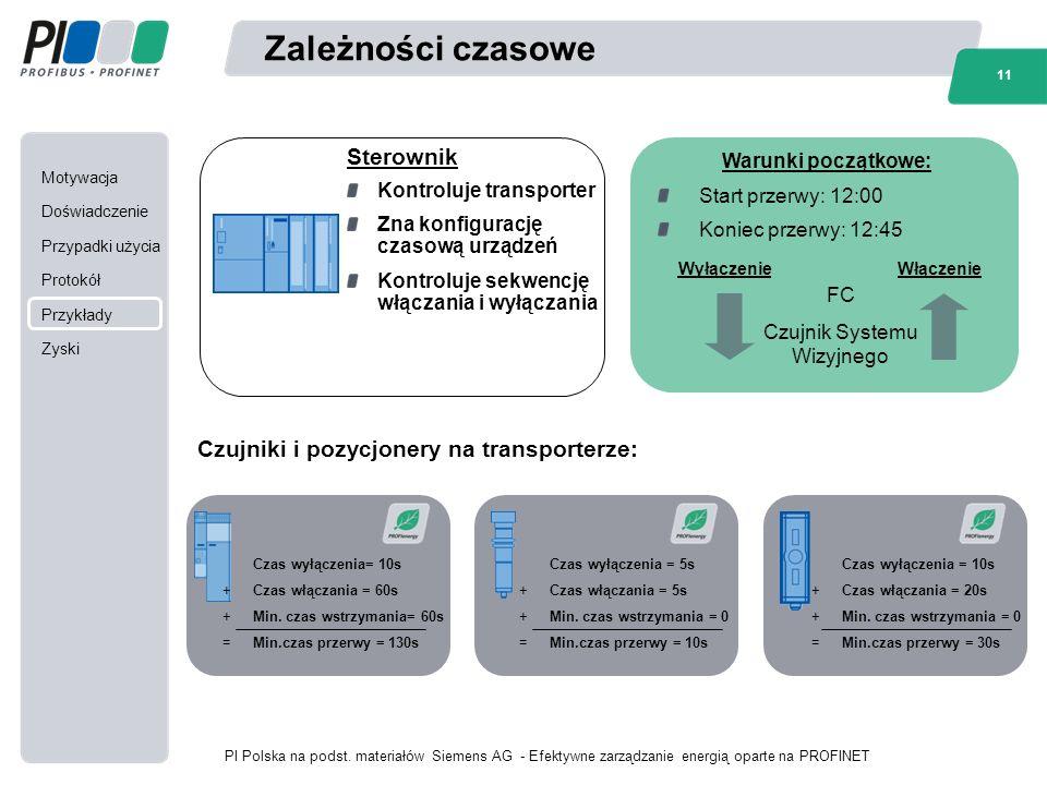 Motywacja Doświadczenie Przypadki użycia Protokół Przykłady Zyski 11 PI Polska na podst.
