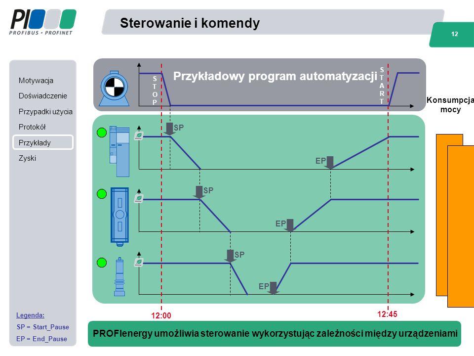 Motywacja Doświadczenie Przypadki użycia Protokół Przykłady Zyski 12 Norbert Brousek, Siemens AG / PROFIenergy - Efficient Energy Management Based On PROFINET Sterowanie i komendy PROFIenergy umożliwia sterowanie wykorzystując zależności między urządzeniami Legenda: SP = Start_Pause EP = End_Pause 12:00 12:45 SP Przykładowy program automatyzacji EP Konsumpcja mocy STOPSTOP STARTSTART