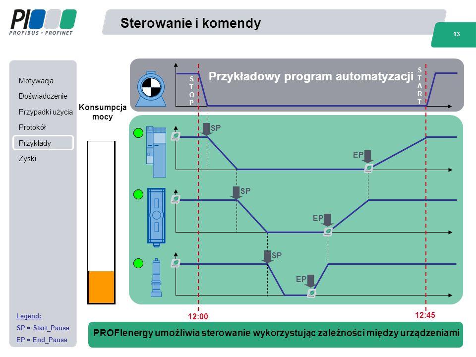 Motywacja Doświadczenie Przypadki użycia Protokół Przykłady Zyski 13 Norbert Brousek, Siemens AG / PROFIenergy - Efficient Energy Management Based On PROFINET Sterowanie i komendy PROFIenergy umożliwia sterowanie wykorzystując zależności między urządzeniami Legend: SP = Start_Pause EP = End_Pause 12:00 12:45 Przykładowy program automatyzacji Konsumpcja mocy STOPSTOP SP EP STARTSTART