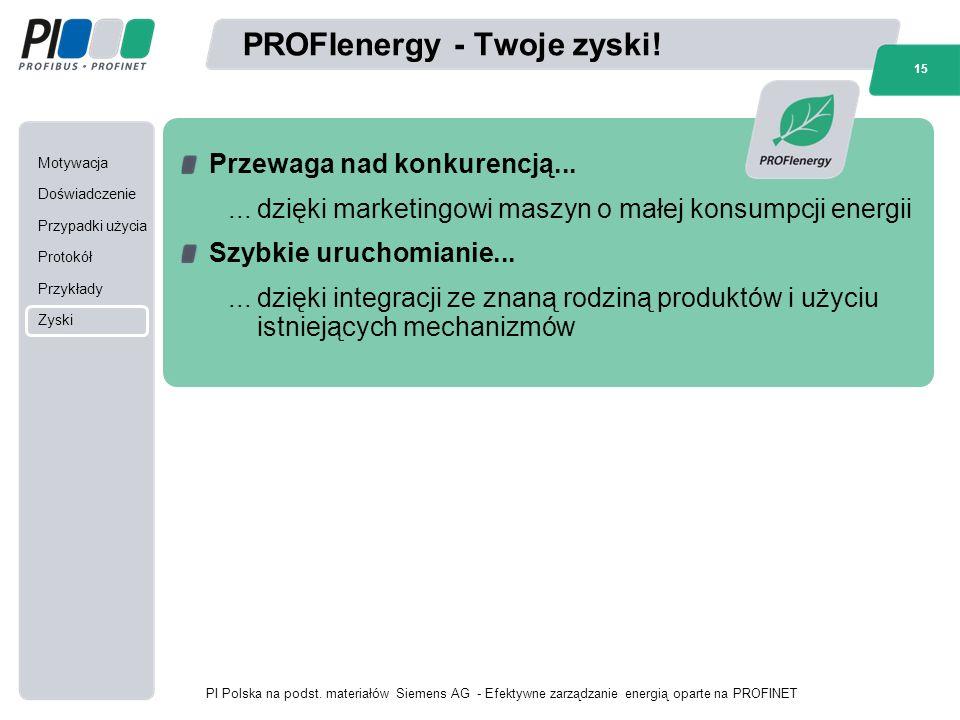 Motywacja Doświadczenie Przypadki użycia Protokół Przykłady Zyski 15 PI Polska na podst.
