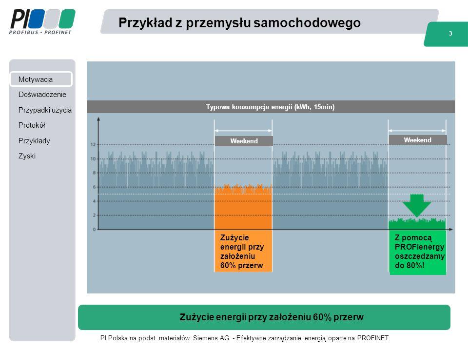 Motywacja Doświadczenie Przypadki użycia Protokół Przykłady Zyski 3 PI Polska na podst.