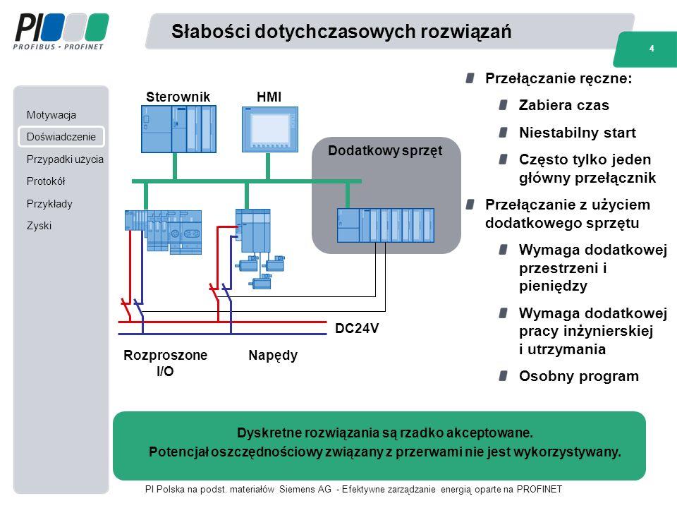 Motywacja Doświadczenie Przypadki użycia Protokół Przykłady Zyski 4 PI Polska na podst.