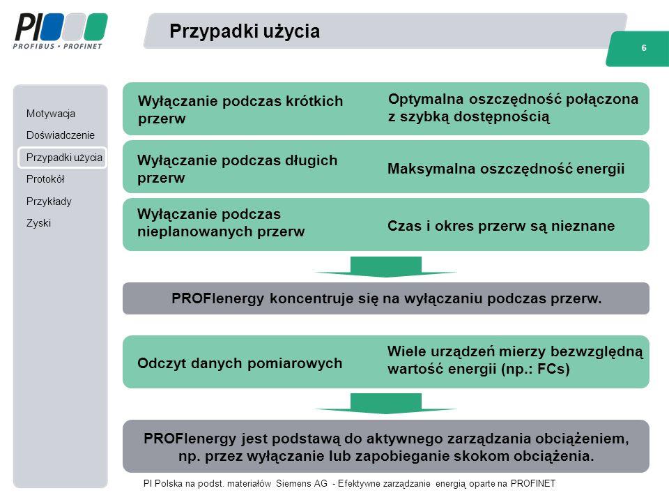 Motywacja Doświadczenie Przypadki użycia Protokół Przykłady Zyski 6 PI Polska na podst.