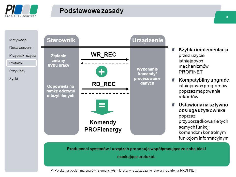 Motywacja Doświadczenie Przypadki użycia Protokół Przykłady Zyski 8 PI Polska na podst.