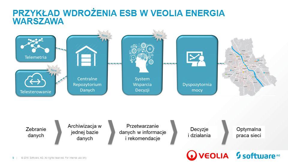 9 | PRZYKŁAD WDROŻENIA ESB W VEOLIA ENERGIA WARSZAWA © 2016 Software AG.