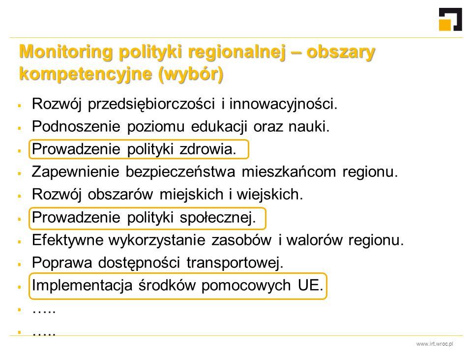 www.irt.wroc.pl Monitoring polityki regionalnej – obszary kompetencyjne (wybór)  Rozwój przedsiębiorczości i innowacyjności.